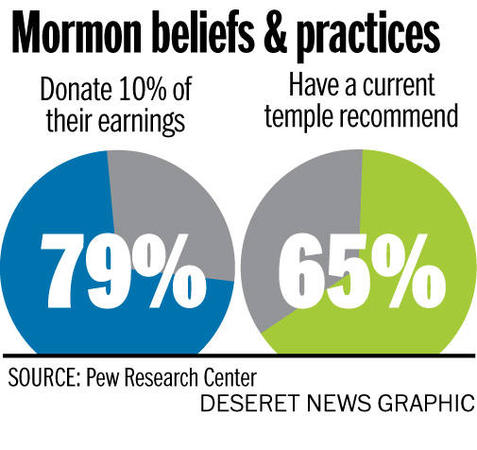 LDS religious commitment high